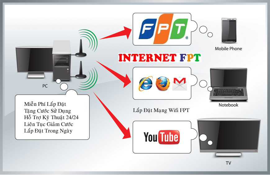 Image result for lắp đặt mạng