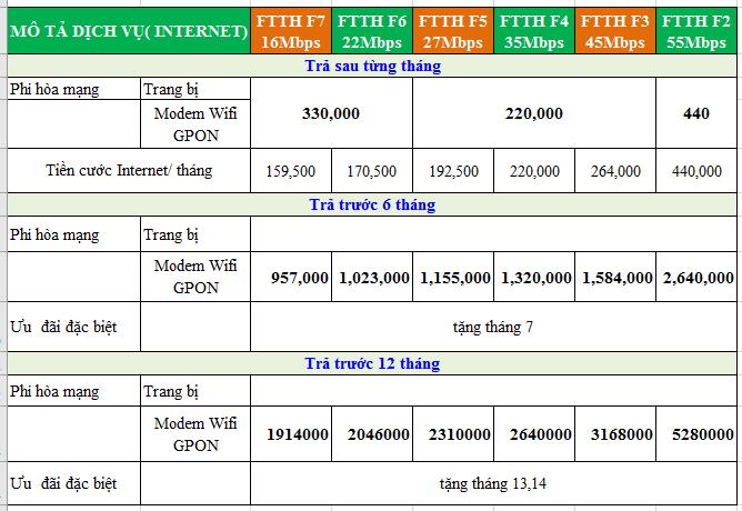 Bảng giá wifi cáp quang fpt Bảo Lộc